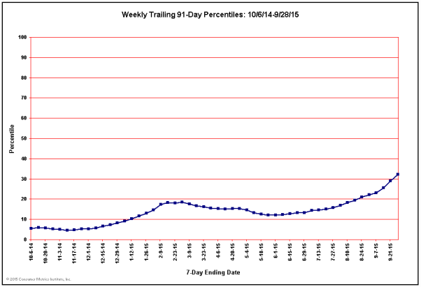 Weekly Trailing 91-Day Percentiles for Past 52 Weeks