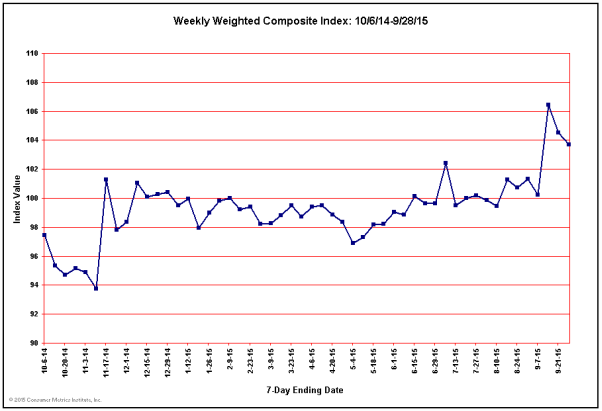 Weekly Weighted Composite Consumer Leading Indicator for Past 52 Weeks