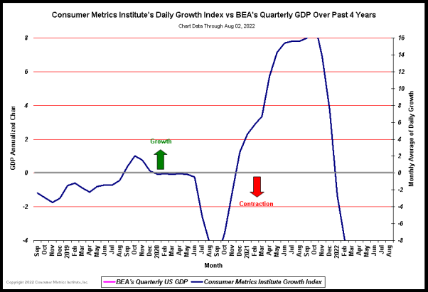 Consumer Metric Ins. Daily Growth vs BEA's Quart. GDP