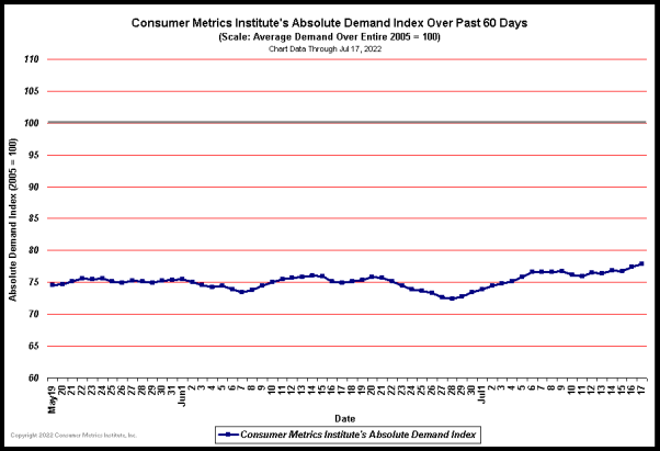 Consumer Metrics Absolute Demand